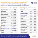 Укрзалізниця додала три нові зупинки в розклад поїзда Харків – Костянтинівка. Новий графік