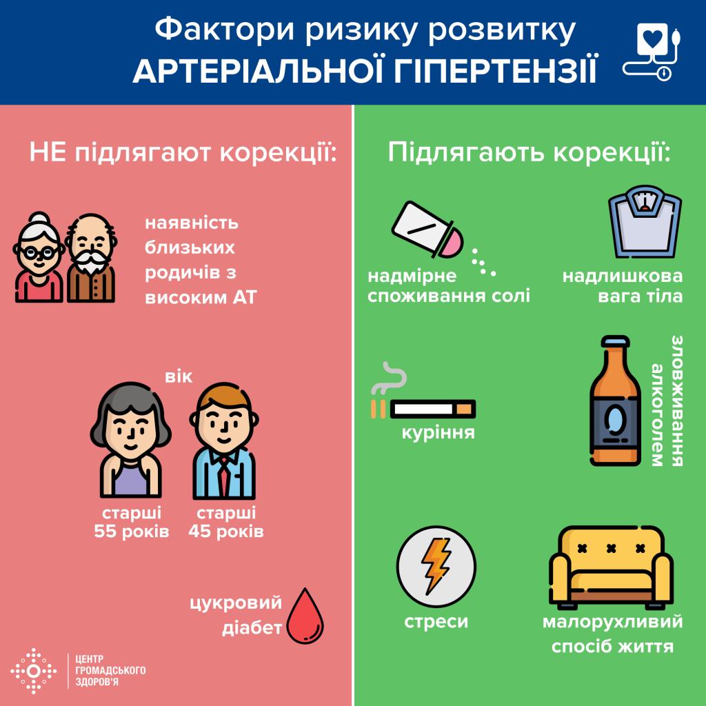 инфографика о гипертонии