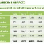 За три роки пів сотні дитсадків Донеччини хочуть приєднати до шкіл