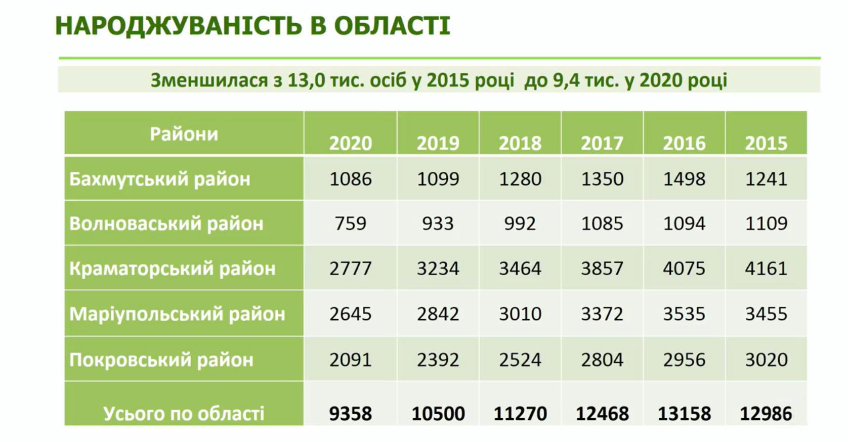 На Донеччині з 5 років суттєво знизився рівень народжуваності