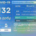 За день в Украине COVID-19 заболели почти 200 детей