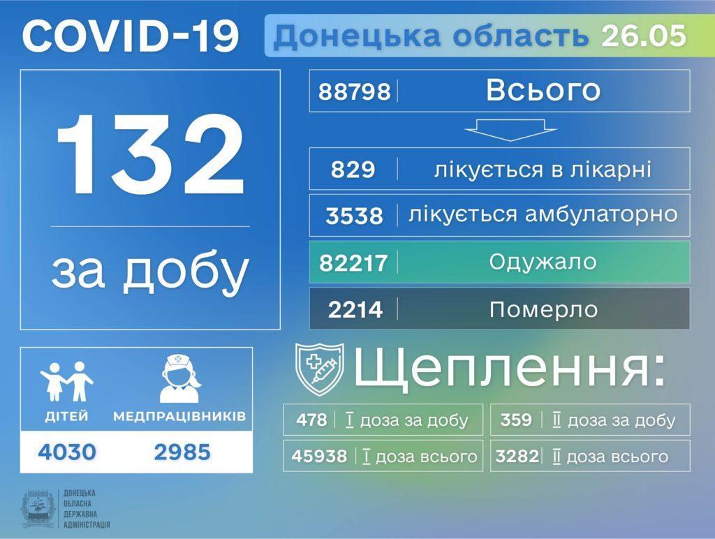 Інформація про розповсюдження коронавірусу на Донеччині станом на 27 травня