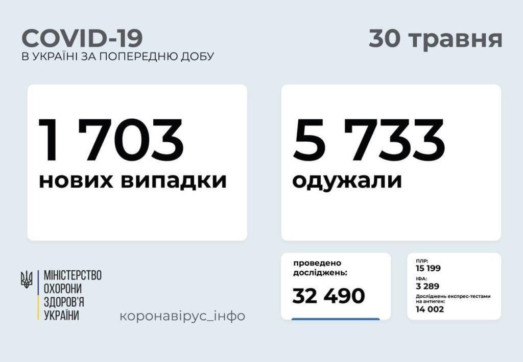 Інформація про розповсюдження коронавірусу в Україні станом на 30 травня