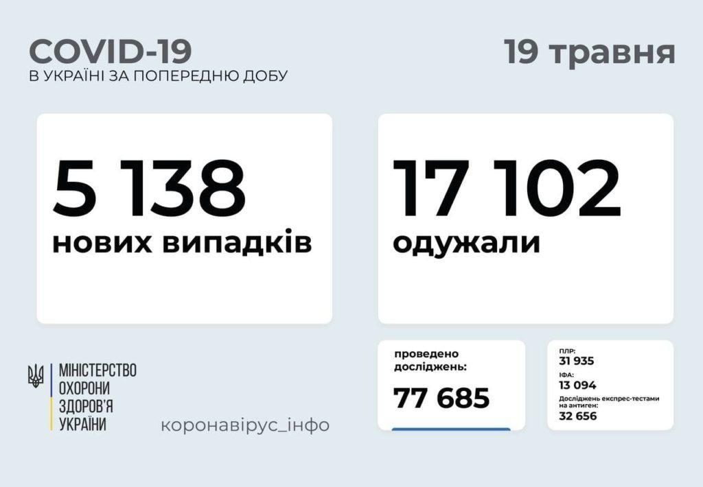 Розповсюдження COVID-19 в Україні станом на 19 травня