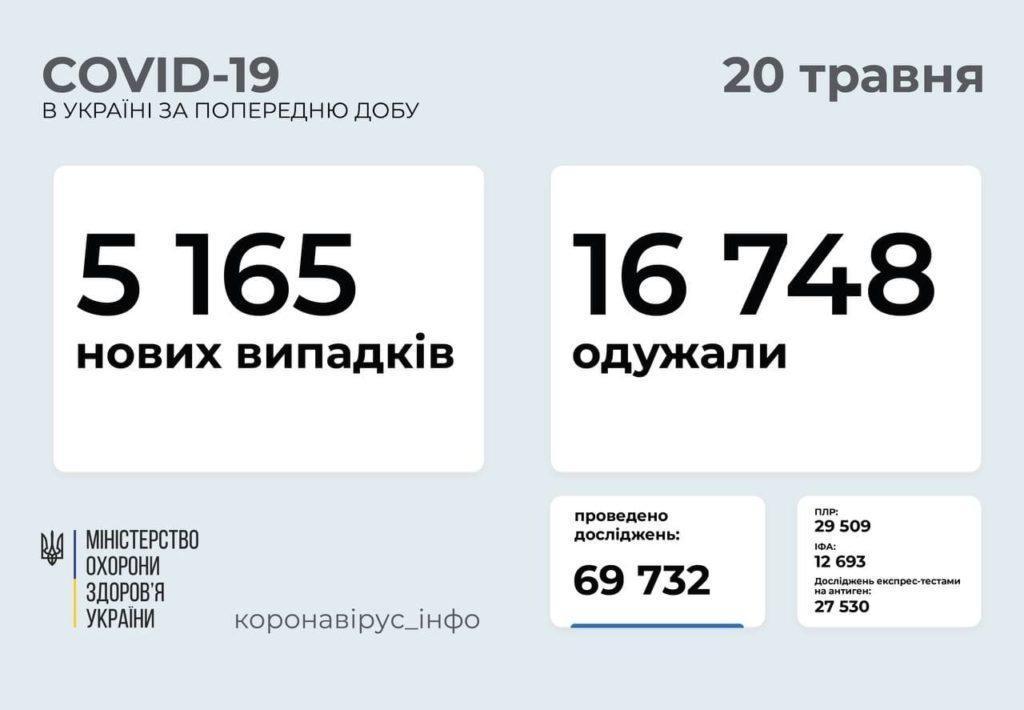 Розповсюдження COVID-19 в Україні станом на 20 травня