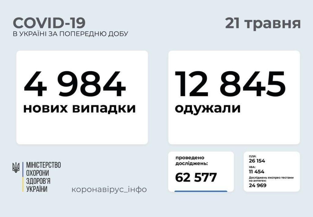 Розповсюдження COVID-19 в Україні станом на 21 травня