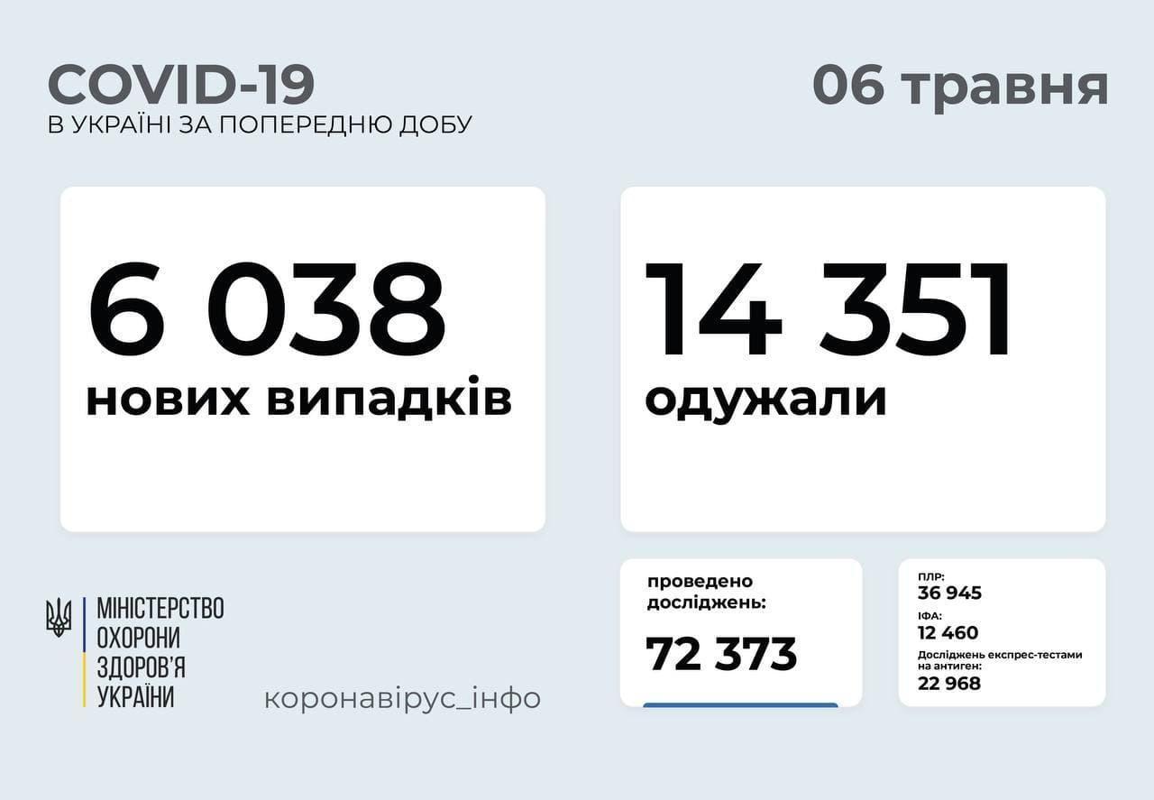 Статистика коронавируса в Украине по состоянию на 6 мая
