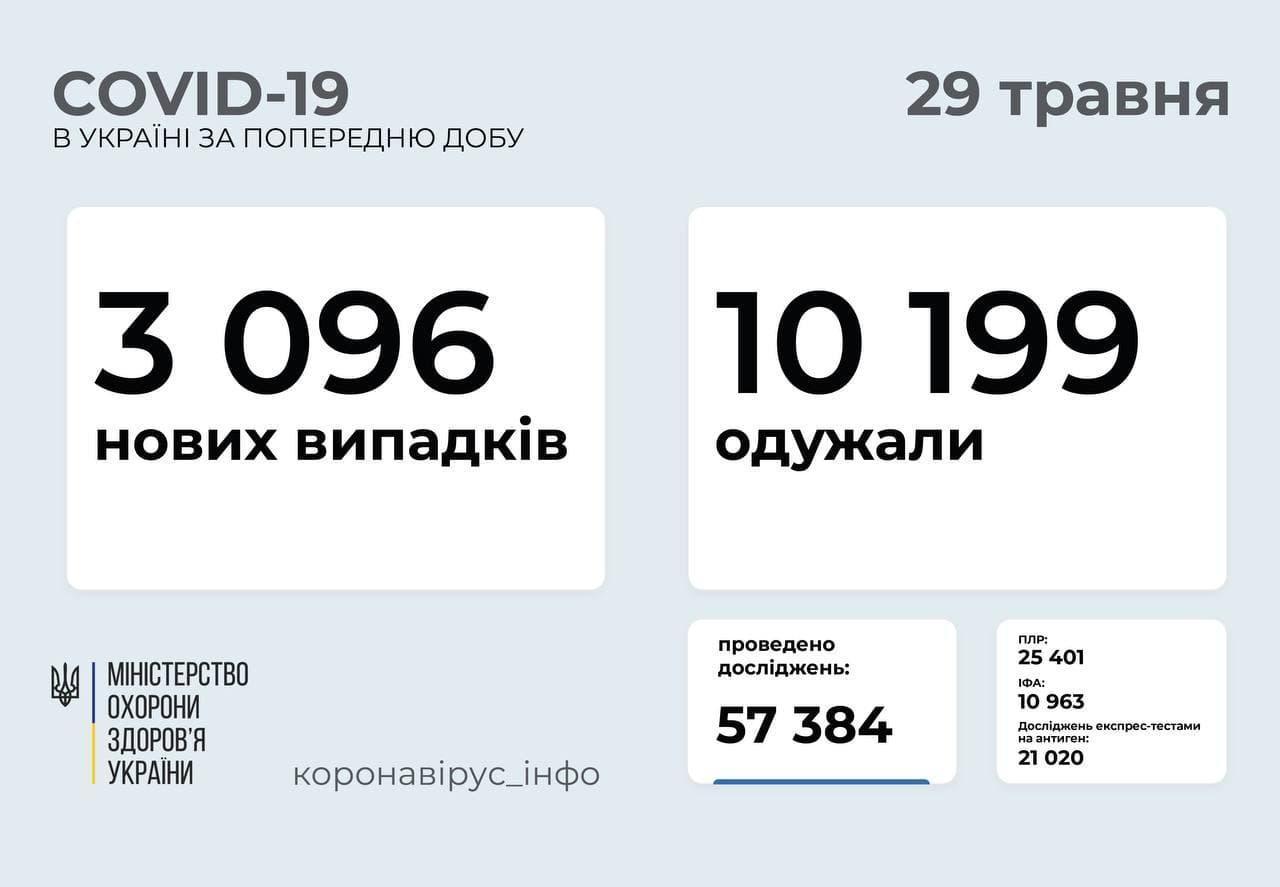В Україні минулого дня коронавірус виявили у 3096 людей