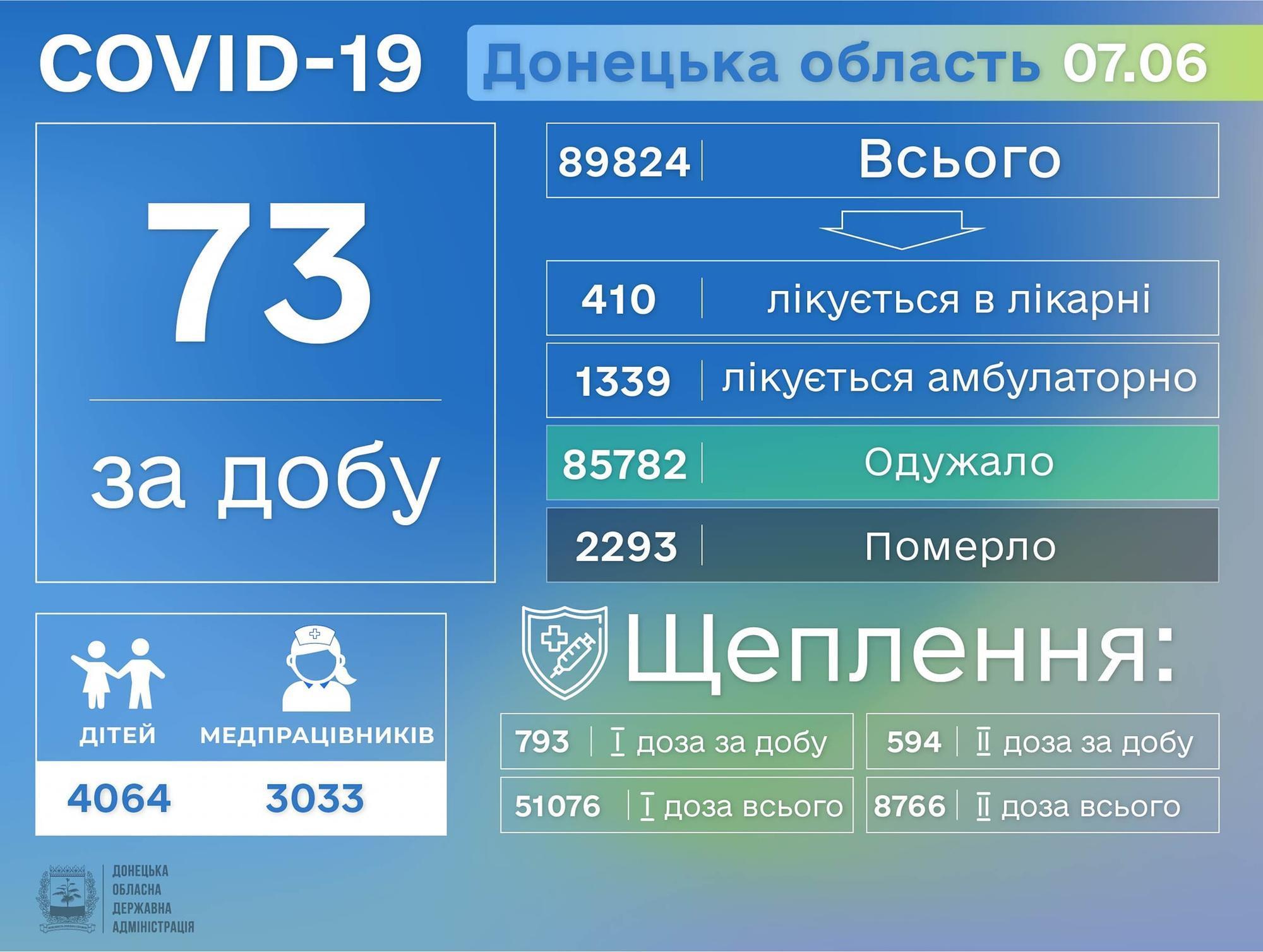Актуальная информация о коронавирусе в Донецкой области