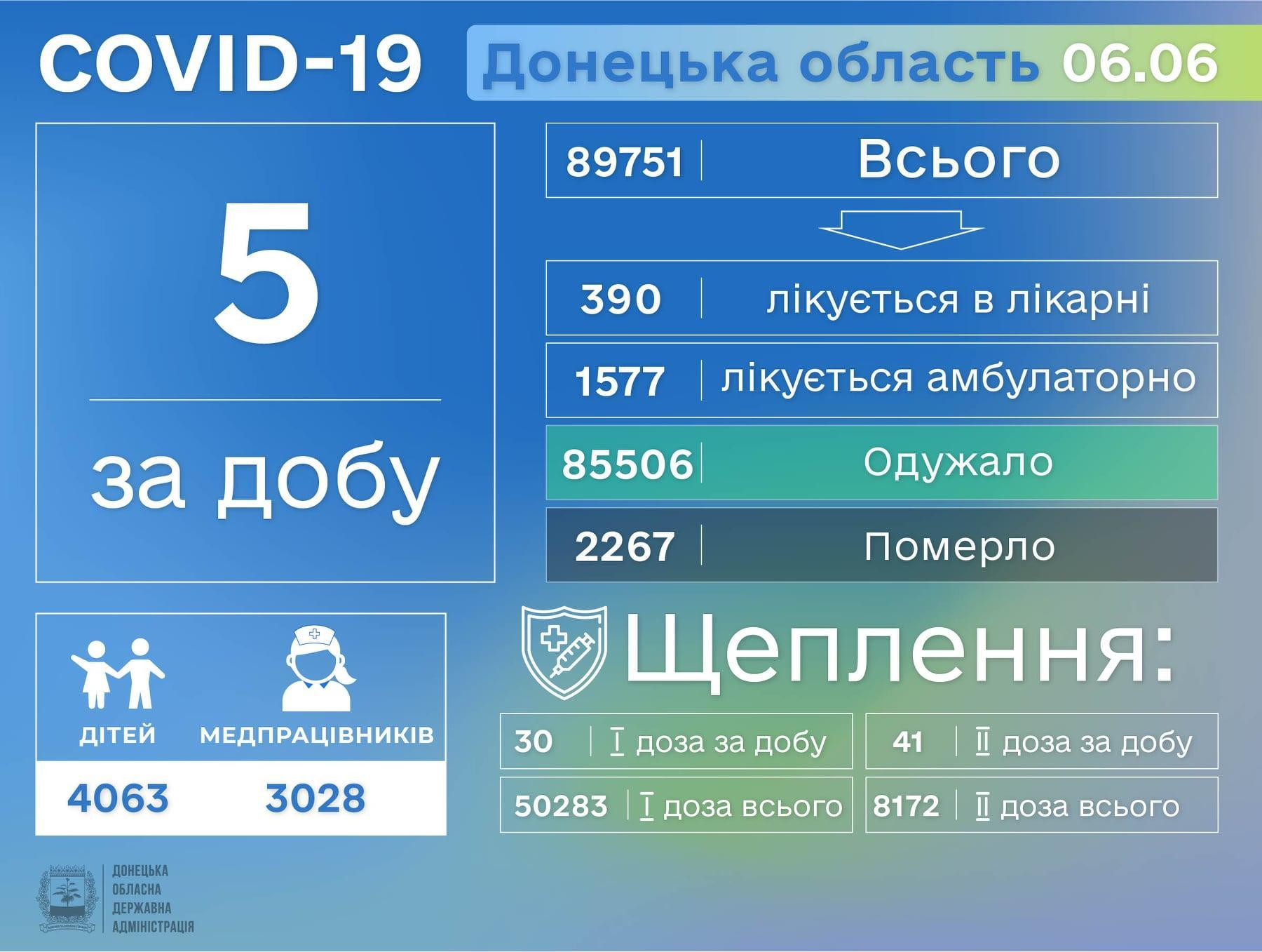 Актуальная информация о коронавирусе в Украине