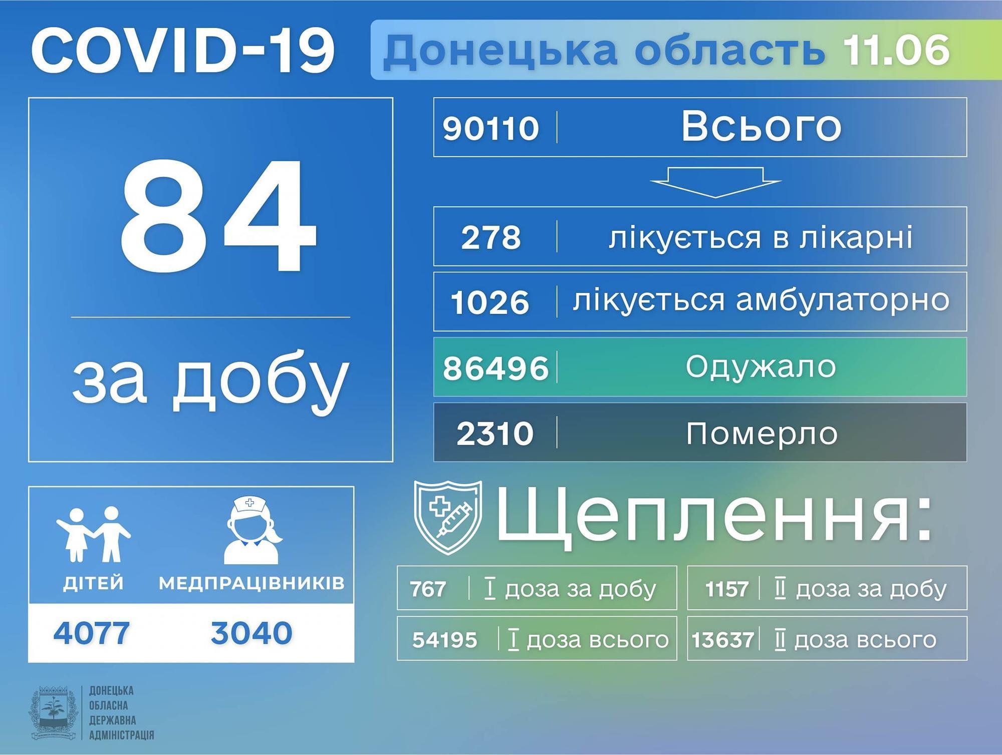 Актуальна статистика по захворюваності коронавірусом у Донецькій області