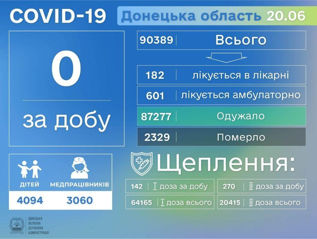 Информация о распространении коронавируса на Донетчине по состоянию на 21 июня