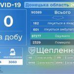 COVID-19: за попередню добу на Донеччині нових пацієнтів не фіксували