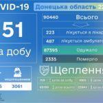 COVID-19: В Украине новых пациентов почти втрое больше, чем днем ранее