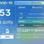 На окупованій частині Донеччини за добу визнають понад 200 нових хворих COVID-19
