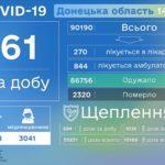 На Донеччині від COVID-19 померли ще 10 мешканців