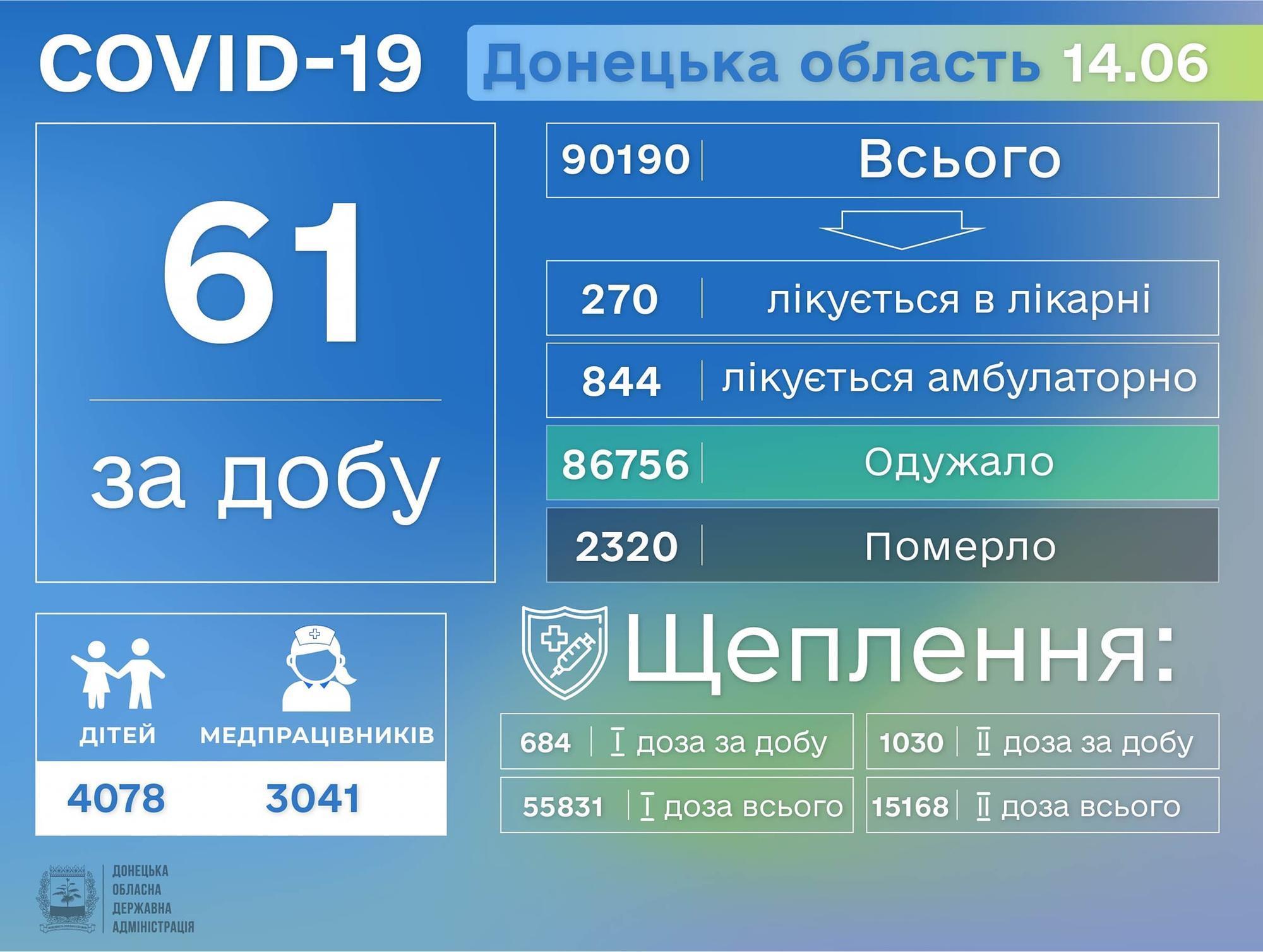 коронавірус Донеччина 15 червня інфографіка