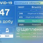 В Донецкой области умерли от COVID-19 еще пять человек и почти полсотни оказались больными
