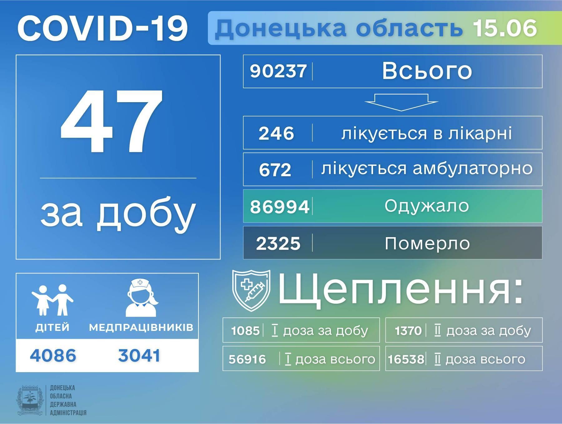 коронавірусна хвороба на Донеччині 16 червня інфографіка