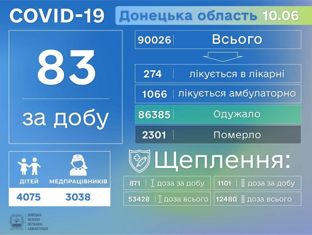 коронавирус Донецкая область 11 июня инфографика