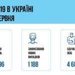COVID-19: В Украине накануне выздоровели вчетверо больше людей, чем выявили больных
