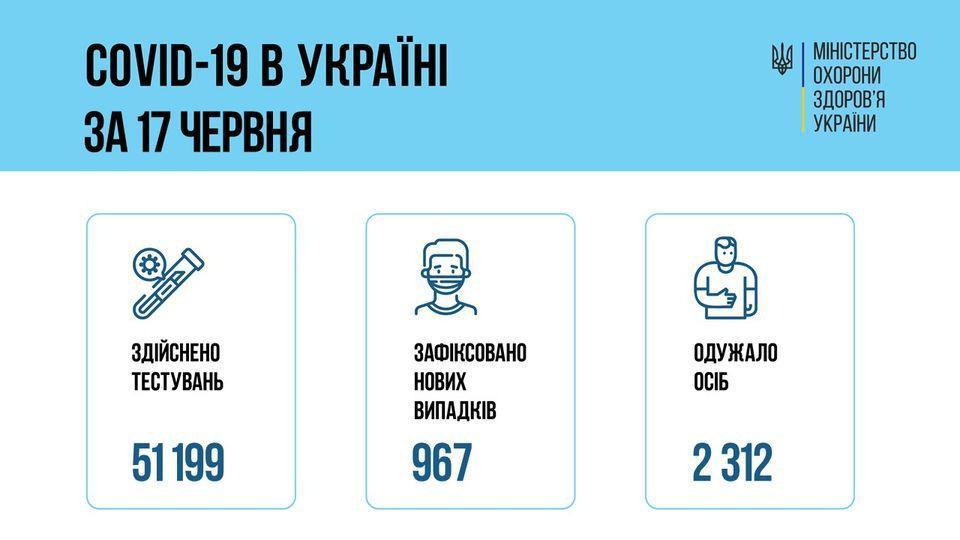 інфографіка МОЗ коронавірус 18 червня