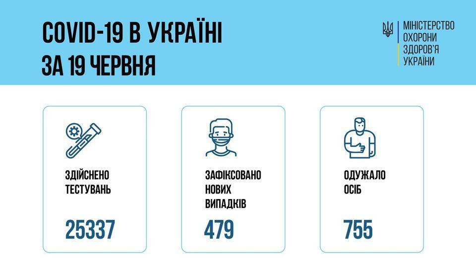 коронавірус всеукраїнська статистика на 20 червня інфографіка