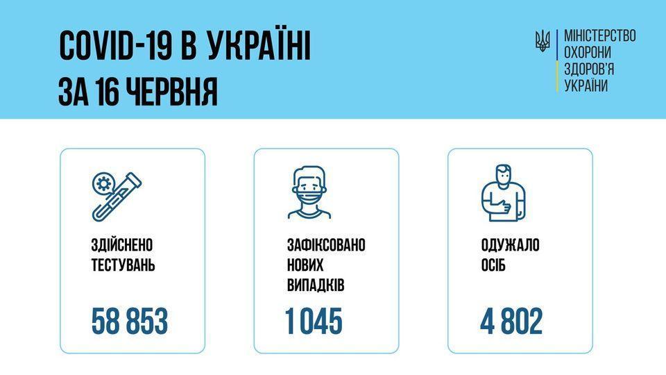 инфографика МОЗ коронавирус 16 июня в Украине