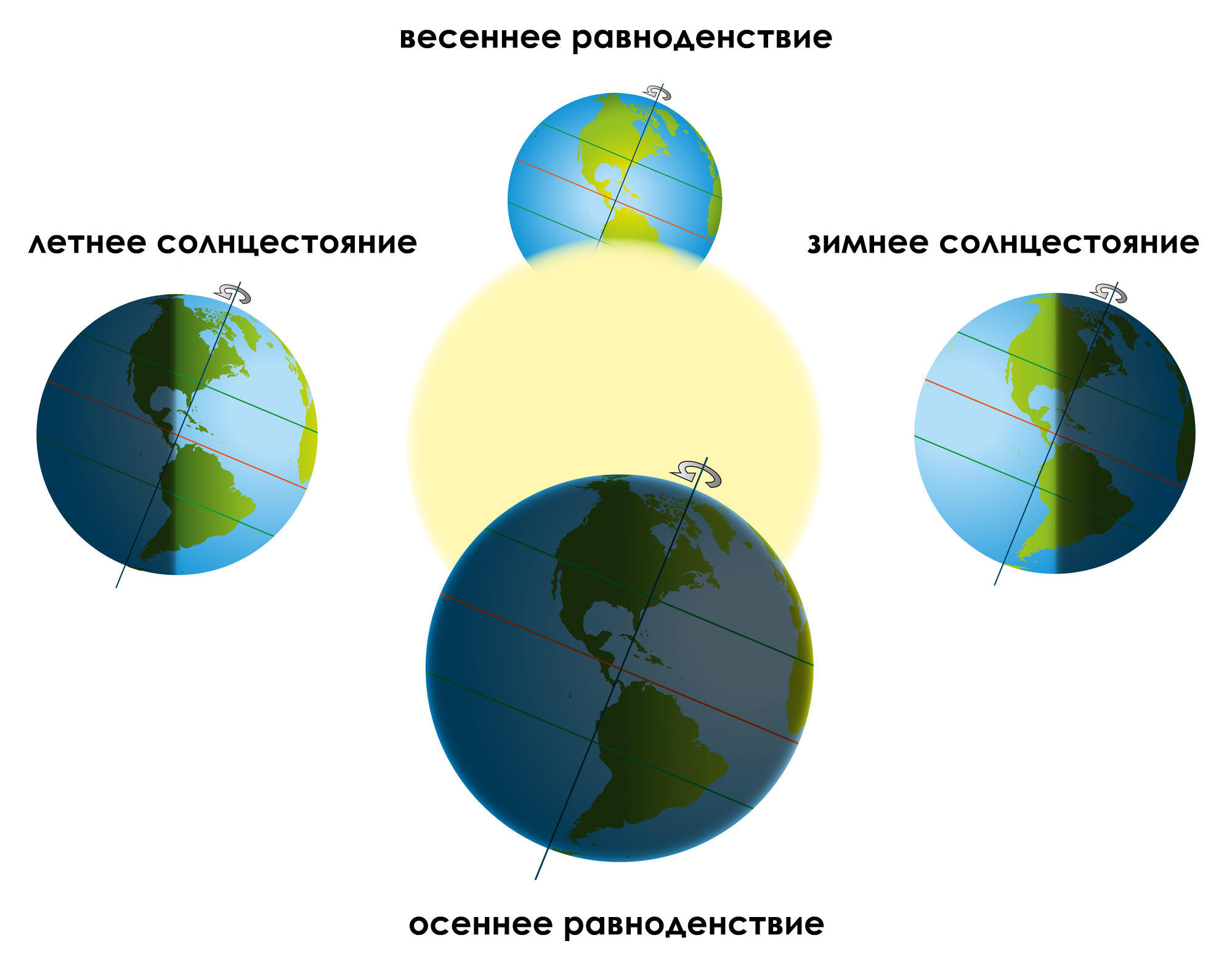 Схема вращения Земли вокруг Солнца