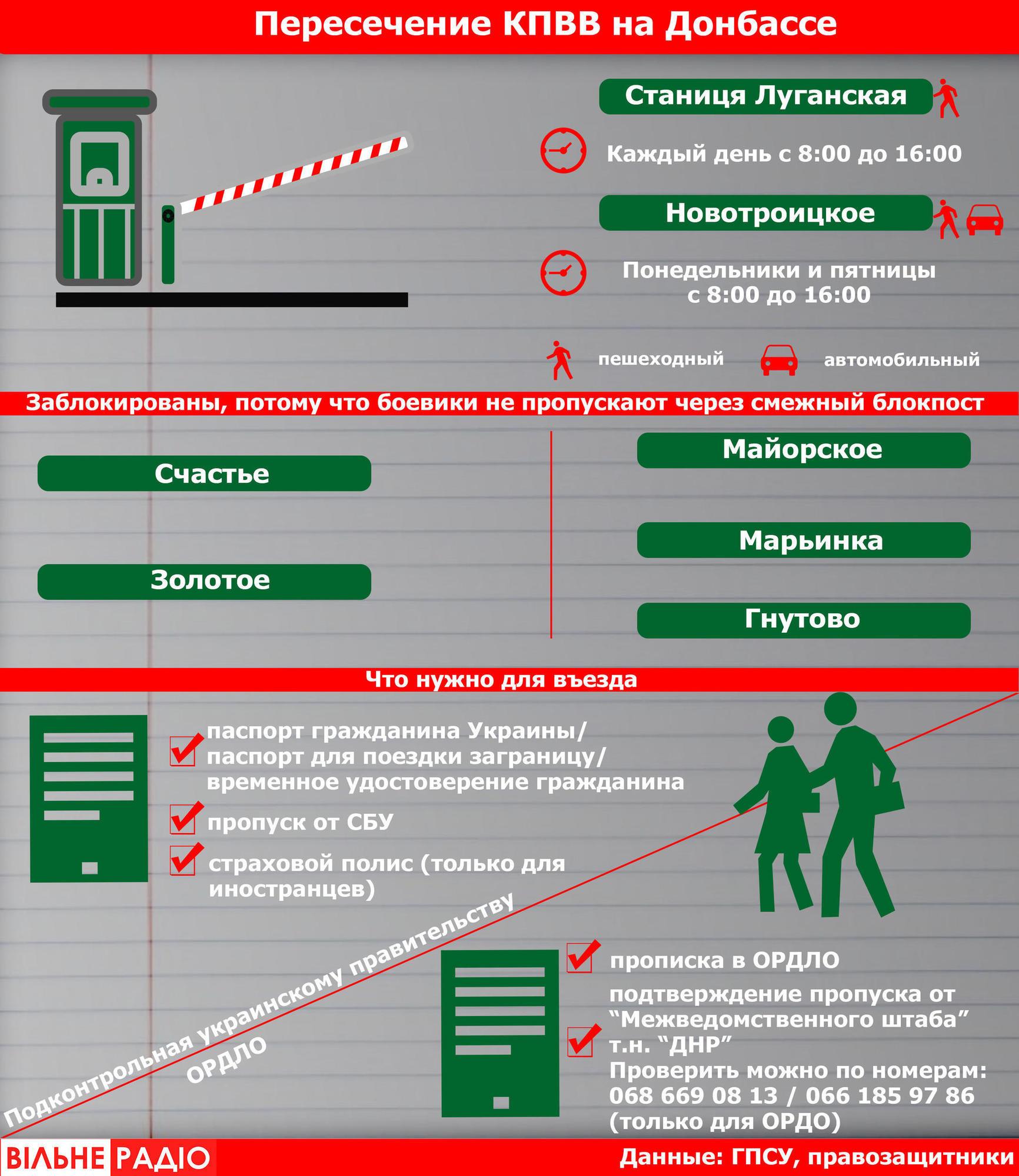 Правила пересечения КПВВ Донбасса