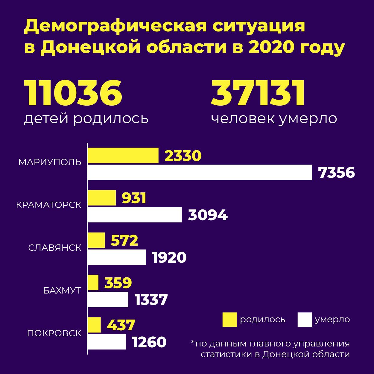инфографика демография Донетчина 2020