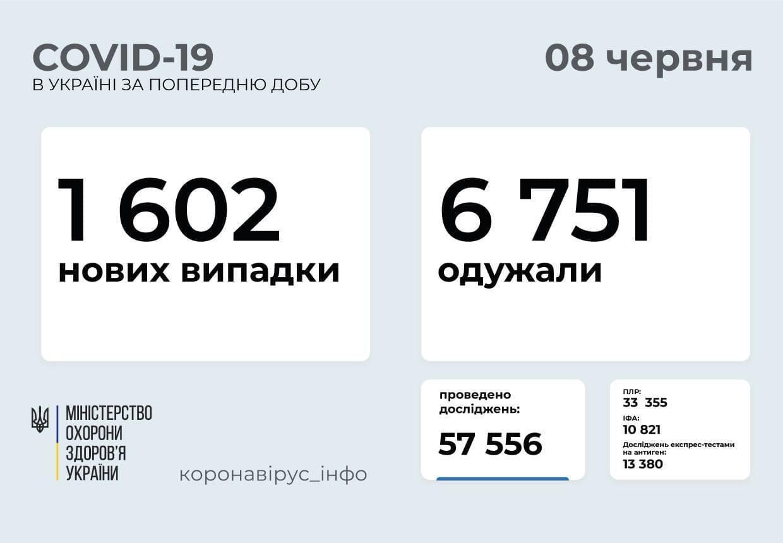 Актуальна інформація про коронавірус в Україні