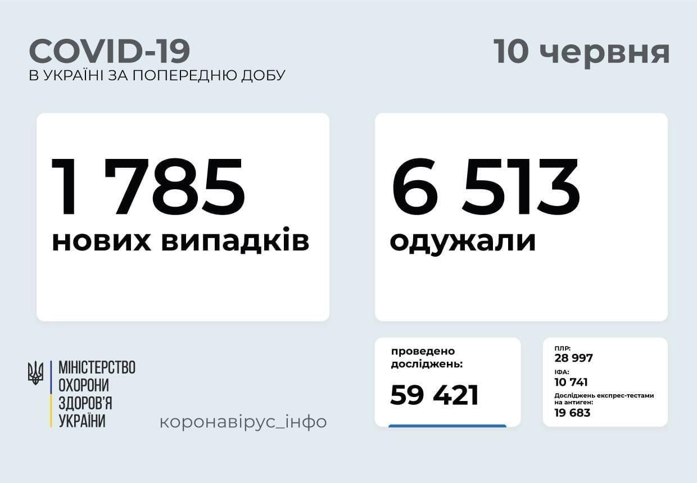 Актуальна інформація про поширення коронавірусу в Україні