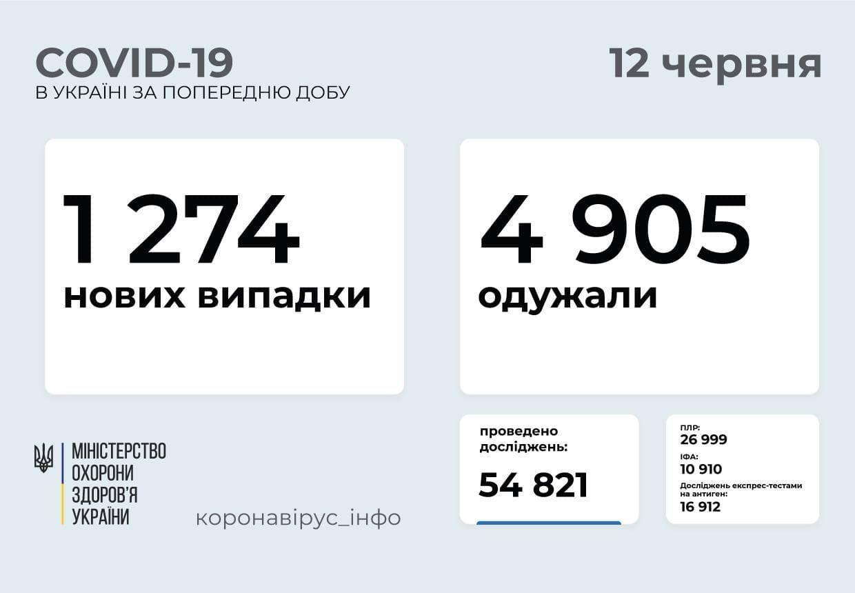 Актуальна статистика по захворюваності коронавірусом в Україні
