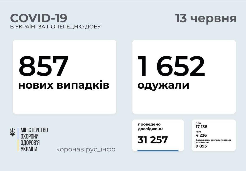 Информация о распространении коронавируса в Украине по состоянию на 13 июня