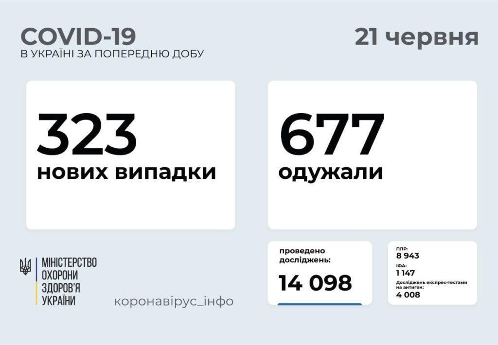 Информация о распространении коронавируса в Украине по состоянию на 21 июня