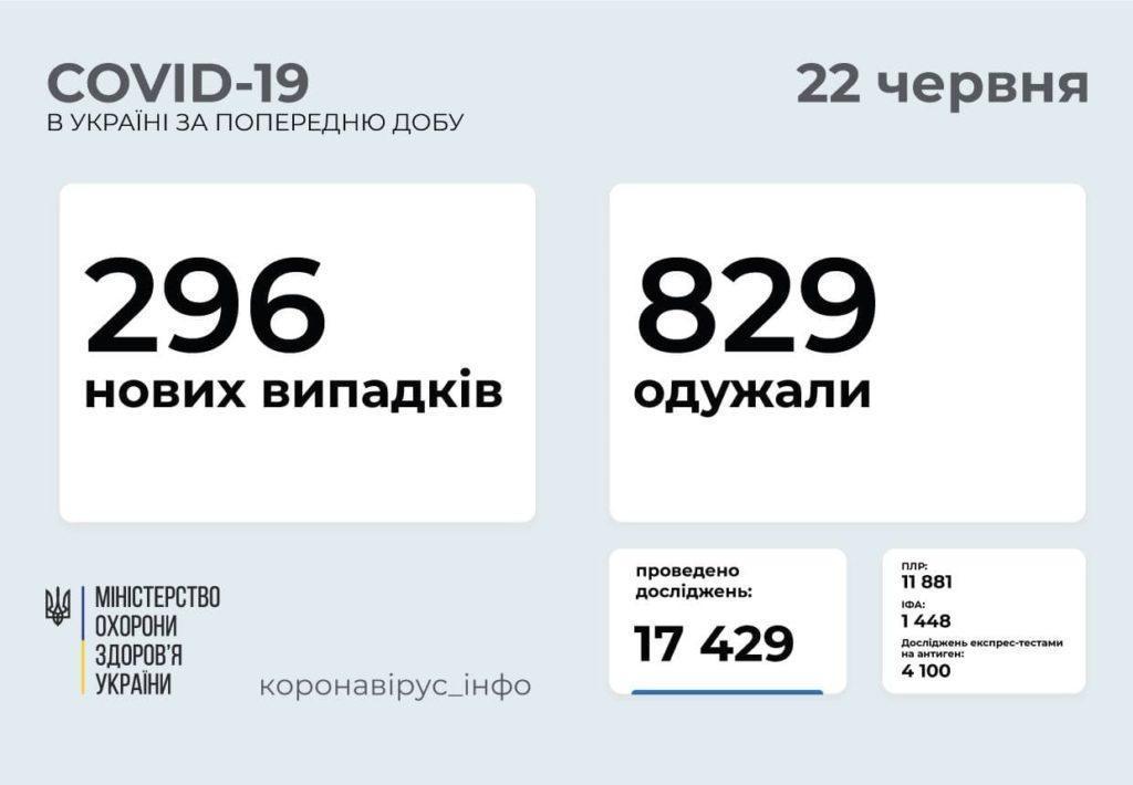 Информация о распространении коронавируса в Украине по состоянию на 22 июня