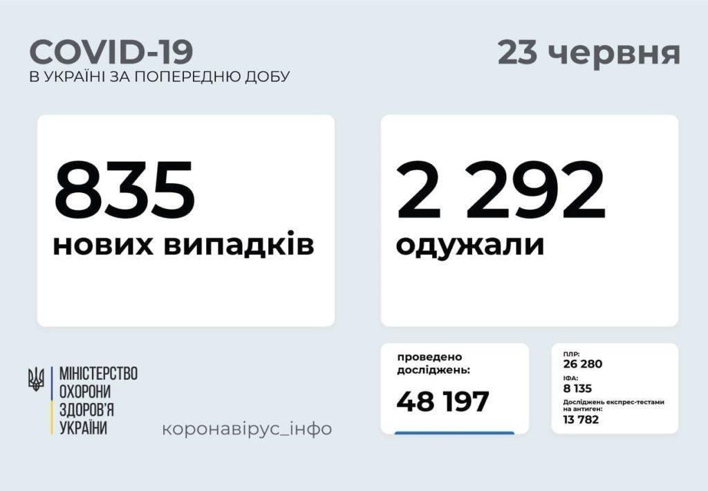 Информация о распространении коронавируса в Украине по состоянию на 23 июня