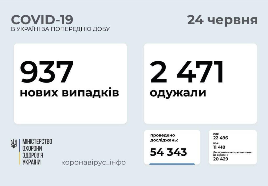 Информация о распространении коронавируса в Украине по состоянию на 24 июня