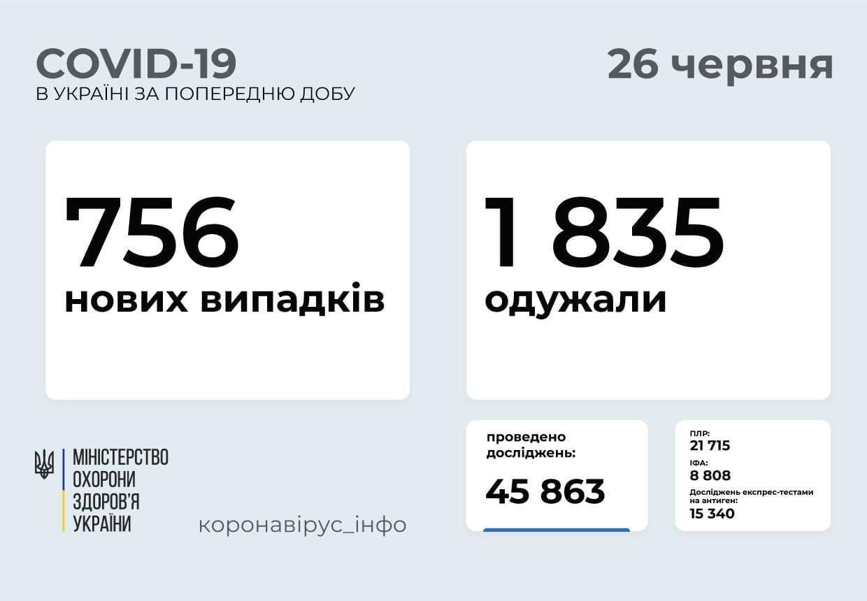 Актуальні дані про коронавірус в Україні