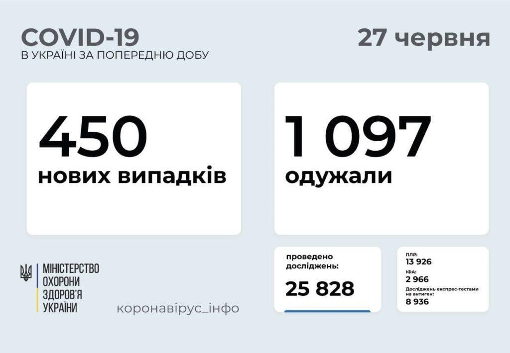 Информация о распространении коронавируса в Украине по состоянию на 27 июня