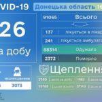 Майже 400 мешканців Донеччини досі хворіють на COVID-19,  —  ДонОДА