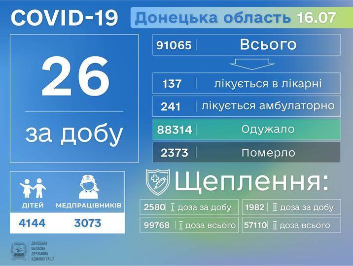 коронавірус на Донеччині 17 липня інфографіка