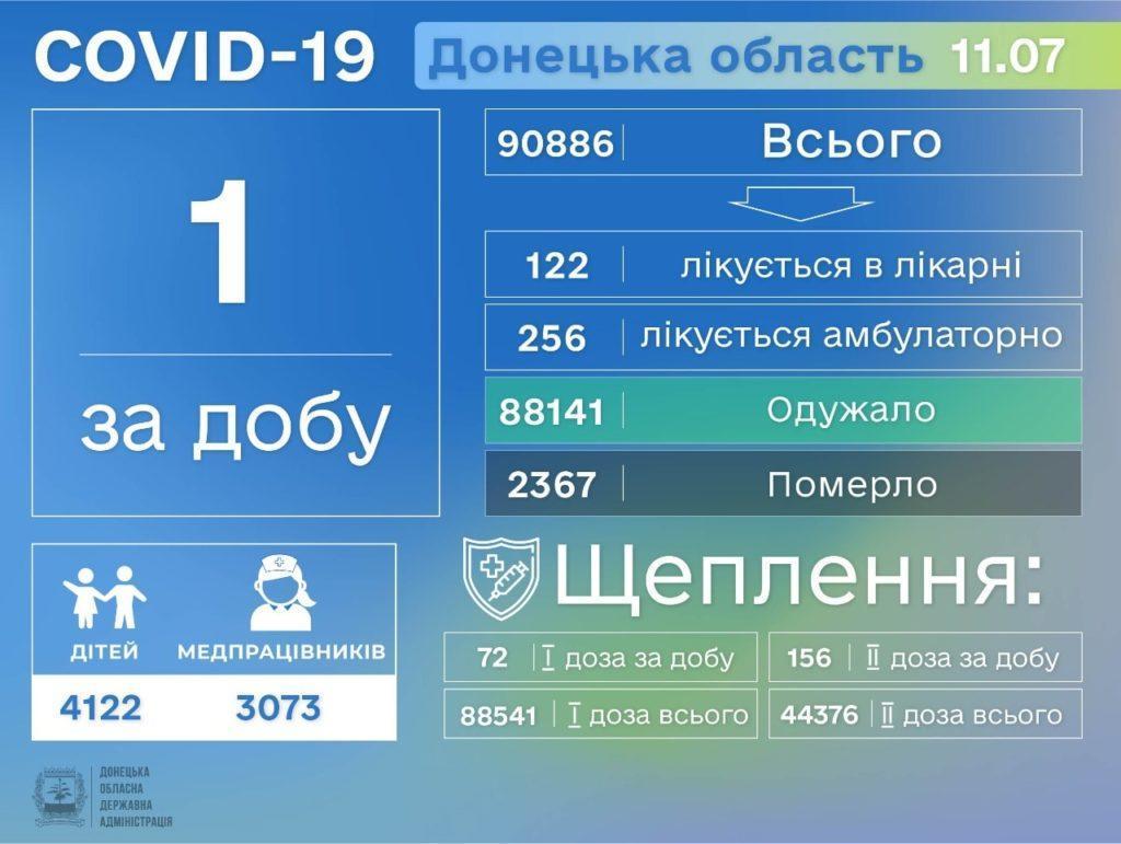 Інформація про розповсюдження коронавірусу на Донеччині станом на 12 липня