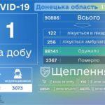 На Донеччині за добу лікарі виявили COVID-19 тільки у 1 нового пацієнта
