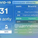 За сутки в Донецкой области COVID-19 диагностировали у 4 детей