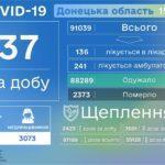 В Донецкой области второй раз за неделю врачи не зарегистрировали ни одного умершего от коронавируса