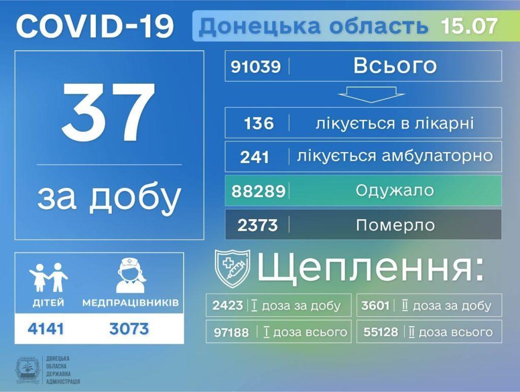 Інформація про розповсюдження коронавірусу на Донеччині станом на 16 липня