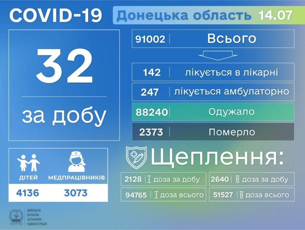 Інформація про розповсюдження коронавірусу на Донеччині станом на 15 липня