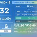 На Донеччині за минулий день коронавірус подолали понад 20 пацієнтів
